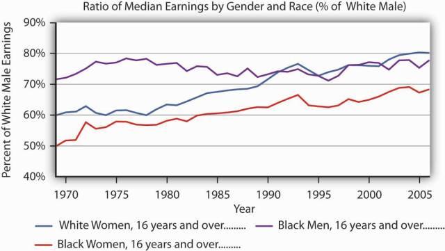 גרף נשים לבנות שחורות
